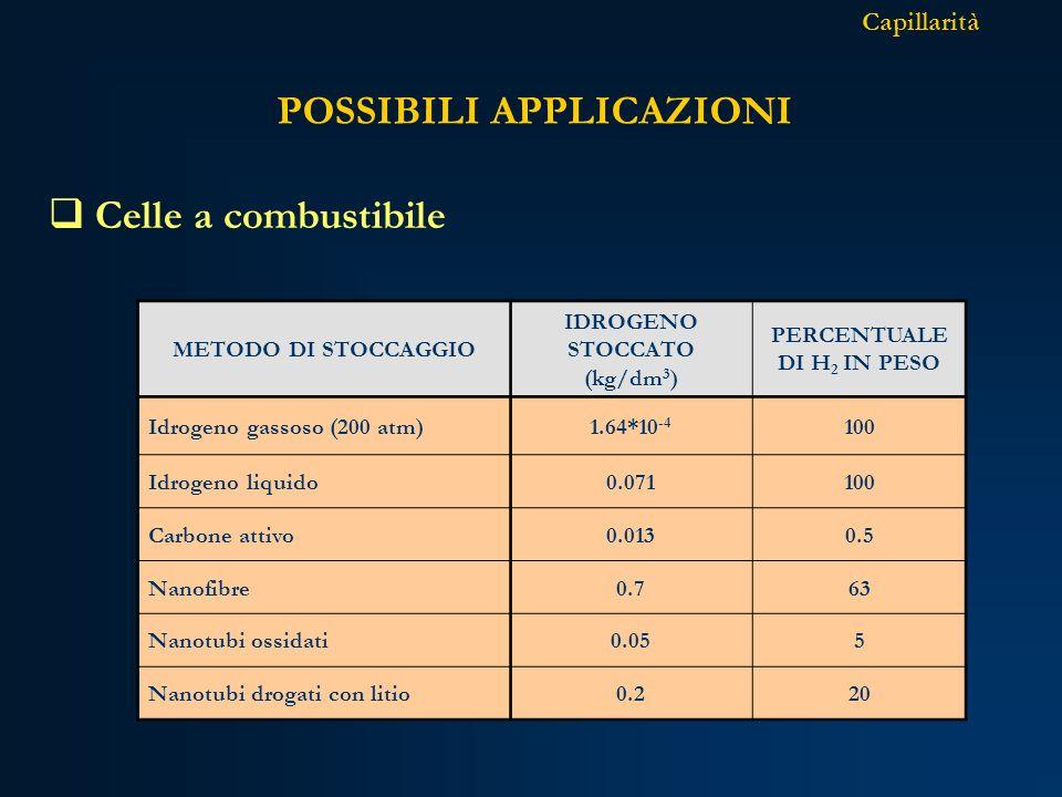 Celle a combustibile POSSIBILI APPLICAZIONI Capillarità METODO DI STOCCAGGIO IDROGENO STOCCATO (kg/dm 3 ) PERCENTUALE DI H 2 IN PESO Idrogeno gassoso