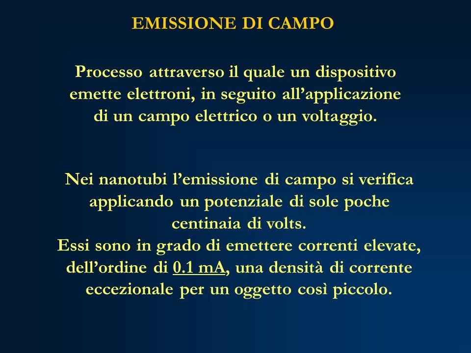 EMISSIONE DI CAMPO Processo attraverso il quale un dispositivo emette elettroni, in seguito allapplicazione di un campo elettrico o un voltaggio. Nei