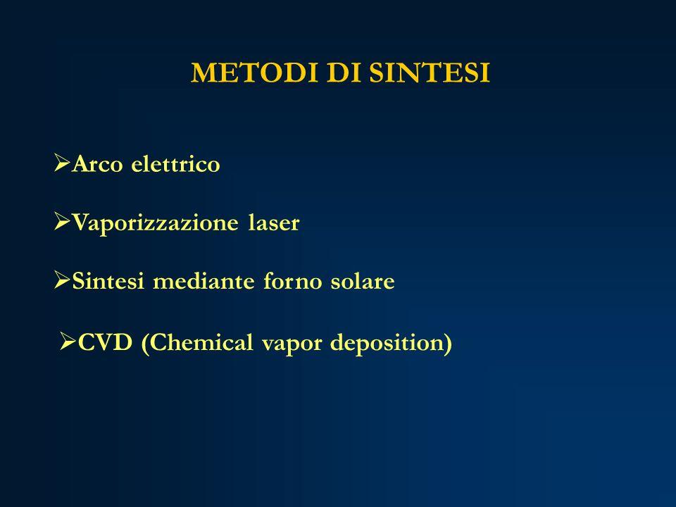 METODI DI SINTESI Vaporizzazione laser Arco elettrico CVD (Chemical vapor deposition) Sintesi mediante forno solare