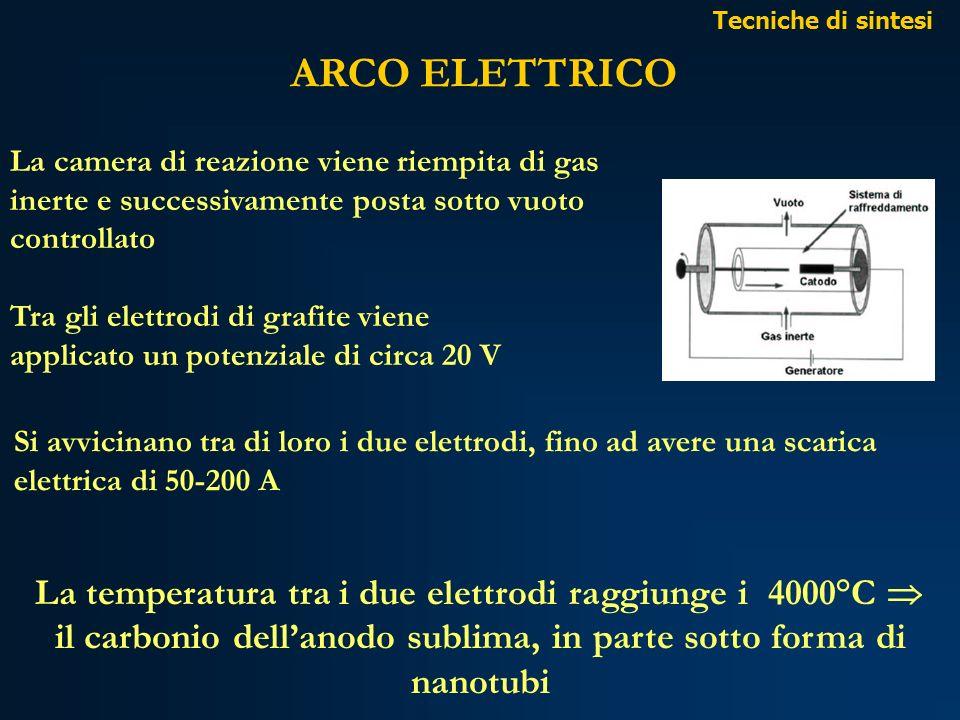 ARCO ELETTRICO Tra gli elettrodi di grafite viene applicato un potenziale di circa 20 V La camera di reazione viene riempita di gas inerte e successiv