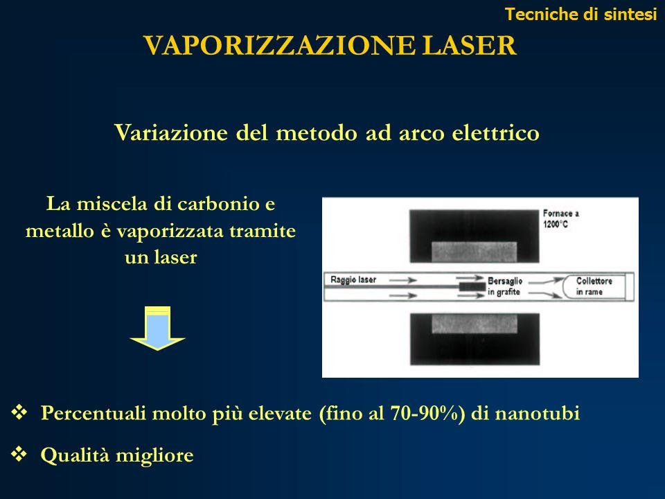 VAPORIZZAZIONE LASER La miscela di carbonio e metallo è vaporizzata tramite un laser Percentuali molto più elevate (fino al 70-90%) di nanotubi Qualit