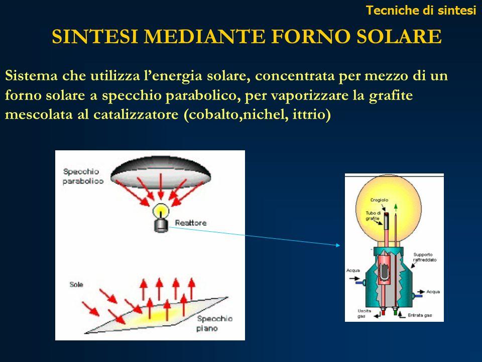 SINTESI MEDIANTE FORNO SOLARE Sistema che utilizza lenergia solare, concentrata per mezzo di un forno solare a specchio parabolico, per vaporizzare la