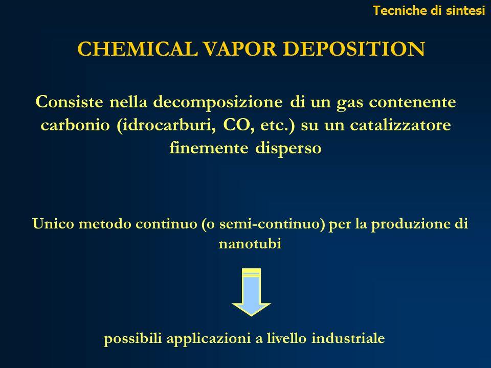 CHEMICAL VAPOR DEPOSITION Unico metodo continuo (o semi-continuo) per la produzione di nanotubi possibili applicazioni a livello industriale Consiste