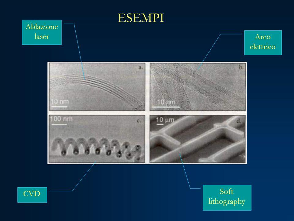 Arco elettrico Ablazione laser CVD Soft lithography ESEMPI