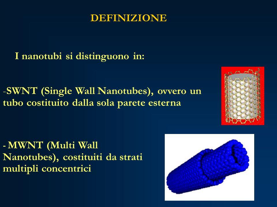 I nanotubi si distinguono in: DEFINIZIONE -SWNT (Single Wall Nanotubes), ovvero un tubo costituito dalla sola parete esterna - MWNT (Multi Wall Nanotu
