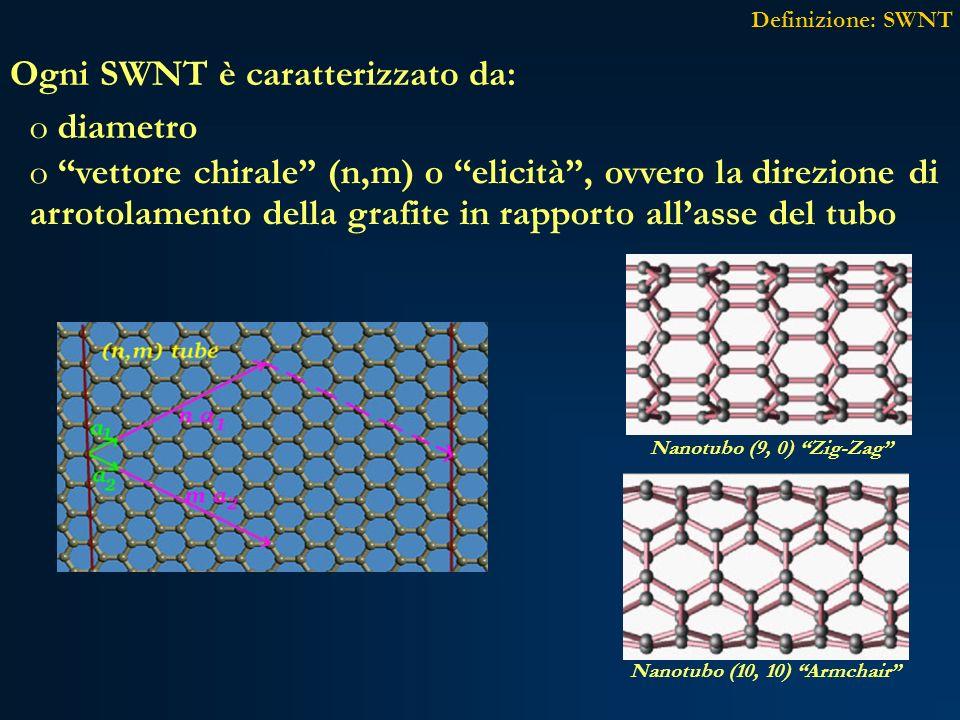 Ogni SWNT è caratterizzato da: o diametro o vettore chirale (n,m) o elicità, ovvero la direzione di arrotolamento della grafite in rapporto allasse de