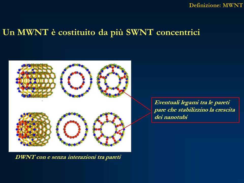 DWNT con e senza interazioni tra pareti Definizione: MWNT Un MWNT è costituito da più SWNT concentrici Eventuali legami tra le pareti pare che stabili