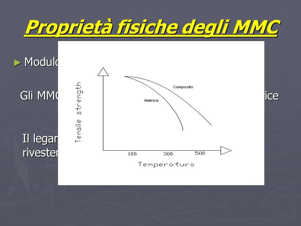 Proprietà fisiche degli MMC Modulo elastico e resistenza Modulo elastico e resistenza Gli MMC sono fino a 2 volte più rigidi della matrice Il legame f