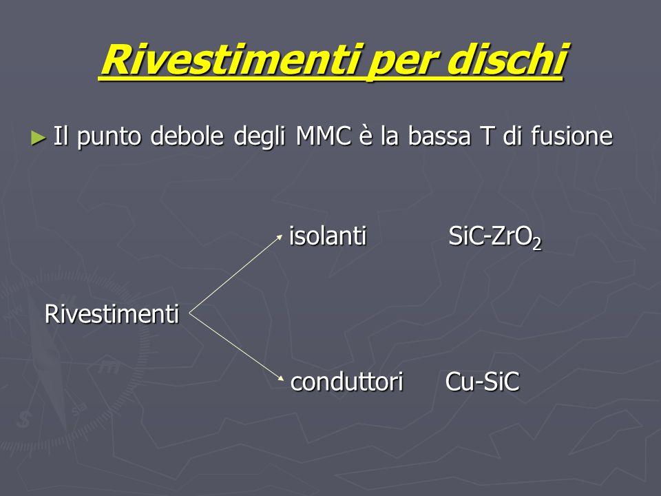 Rivestimenti per dischi Il punto debole degli MMC è la bassa T di fusione Il punto debole degli MMC è la bassa T di fusione Rivestimenti isolanti SiC-