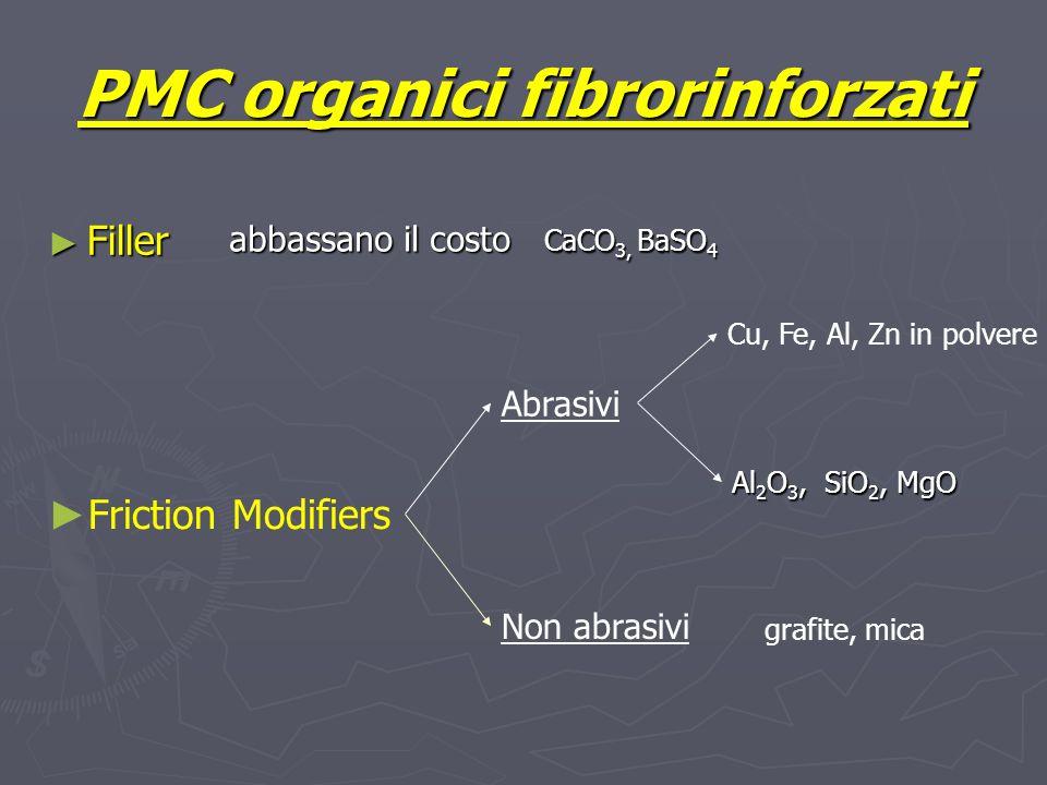 PMC organici fibrorinforzati Filler Filler Friction Modifiers Abrasivi Non abrasivi abbassano il costo CaCO 3, BaSO 4 Cu, Fe, Al, Zn in polvere Al 2 O