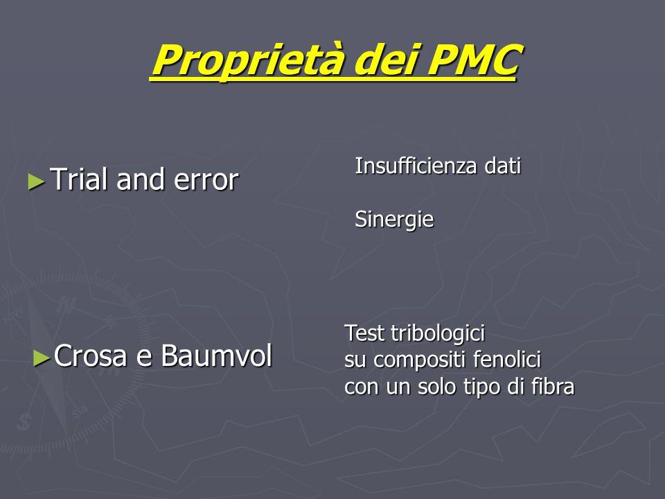 Proprietà dei PMC Trial and error Trial and error Insufficienza dati Sinergie Crosa e Baumvol Crosa e Baumvol Crosa e Baumvol Crosa e Baumvol Test tri