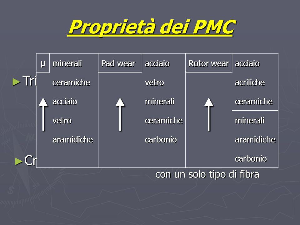 Proprietà dei PMC Trial and error Trial and error Insufficienza dati Sinergie Crosa e Baumvol Crosa e Baumvol Test tribologici su compositi fenolici c
