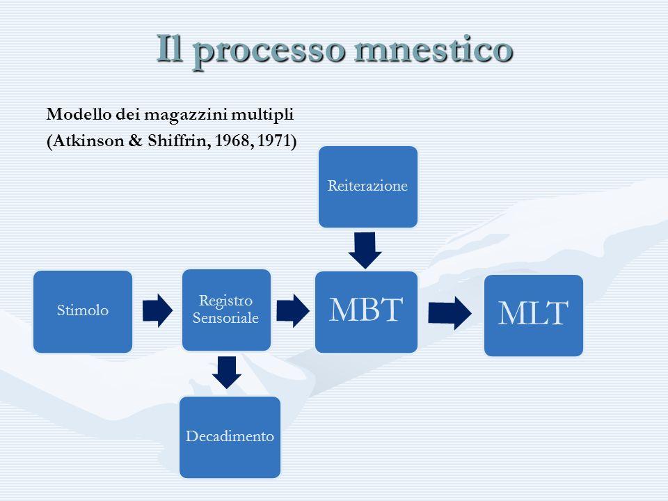 Il processo mnestico Modello dei magazzini multipli (Atkinson & Shiffrin, 1968, 1971) Stimolo Registro Sensoriale MBTMLT DecadimentoReiterazione