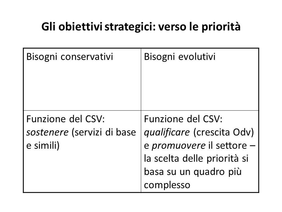 Gli obiettivi strategici: verso le priorità Bisogni conservativiBisogni evolutivi Funzione del CSV: sostenere (servizi di base e simili) Funzione del CSV: qualificare (crescita Odv) e promuovere il settore – la scelta delle priorità si basa su un quadro più complesso