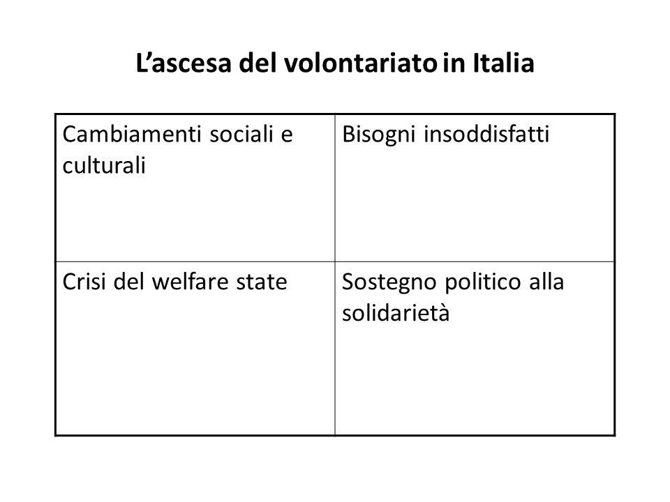 Lascesa del volontariato in Italia Cambiamenti sociali e culturali Bisogni insoddisfatti Crisi del welfare stateSostegno politico alla solidarietà