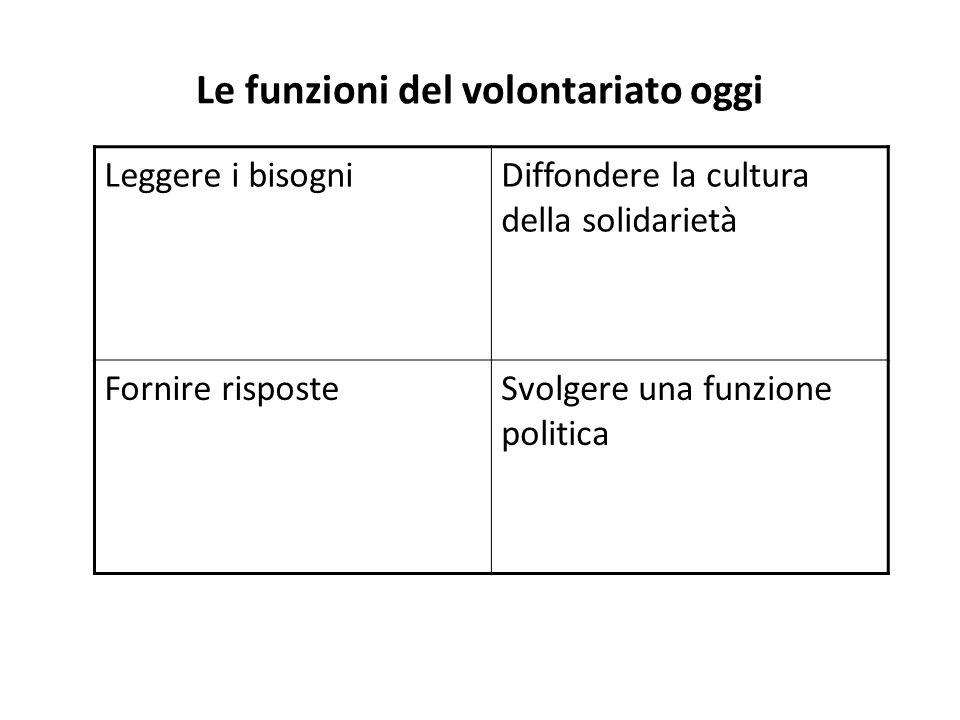 Le funzioni del volontariato oggi Leggere i bisogniDiffondere la cultura della solidarietà Fornire risposteSvolgere una funzione politica