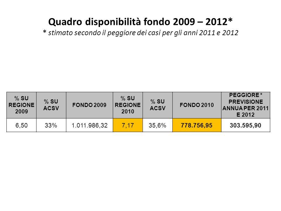 Quadro disponibilità fondo 2009 – 2012* * stimato secondo il peggiore dei casi per gli anni 2011 e 2012 % SU REGIONE 2009 % SU ACSV FONDO 2009 % SU REGIONE 2010 % SU ACSV FONDO 2010 PEGGIORE * PREVISIONE ANNUA PER 2011 E 2012 6,5033%1.011.986,327,1735,6%778.756,95303.595,90