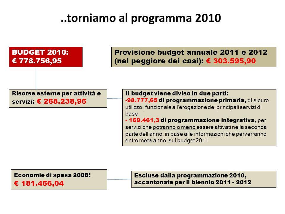 BUDGET 2010: 778.756,95 Risorse esterne per attività e servizi : 268.238,95 Previsione budget annuale 2011 e 2012 (nel peggiore dei casi): 303.595,90 Economie di spesa 2008 : 181.456,04 Il budget viene diviso in due parti: -98.777,65 di programmazione primaria, di sicuro utilizzo, funzionale allerogazione dei principali servizi di base - 169.461,3 di programmazione integrativa, per servizi che potranno o meno essere attivati nella seconda parte dellanno, in base alle informazioni che perverranno entro metà anno, sul budget 2011 Escluse dalla programmazione 2010, accantonate per il biennio 2011 - 2012..torniamo al programma 2010