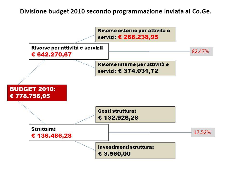 BUDGET 2010: 778.756,95 Risorse per attività e servizi : 642.270,67 Struttura : 136.486,28 Risorse esterne per attività e servizi : 268.238,95 Risorse interne per attività e servizi : 374.031,72 Costi struttura : 132.926,28 Investimenti struttura : 3.560,00 82,47% 17,52% Divisione budget 2010 secondo programmazione inviata al Co.Ge.
