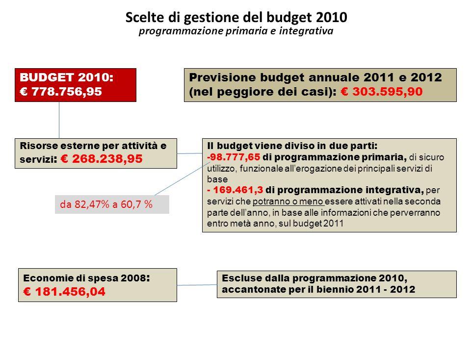 BUDGET 2010: 778.756,95 Risorse esterne per attività e servizi : 268.238,95 Previsione budget annuale 2011 e 2012 (nel peggiore dei casi): 303.595,90 Economie di spesa 2008 : 181.456,04 Il budget viene diviso in due parti: -98.777,65 di programmazione primaria, di sicuro utilizzo, funzionale allerogazione dei principali servizi di base - 169.461,3 di programmazione integrativa, per servizi che potranno o meno essere attivati nella seconda parte dellanno, in base alle informazioni che perverranno entro metà anno, sul budget 2011 Escluse dalla programmazione 2010, accantonate per il biennio 2011 - 2012 Scelte di gestione del budget 2010 programmazione primaria e integrativa da 82,47% a 60,7 %