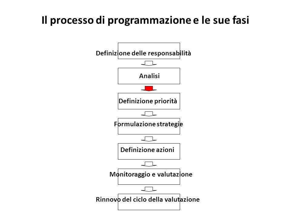 Il processo di programmazione e le sue fasi Analisi Definizione priorità Formulazione strategie Definizione azioni Monitoraggio e valutazione Rinnovo del ciclo della valutazione Definizione delle responsabilità