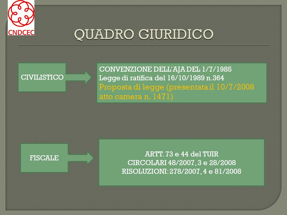 CIVILISTICO FISCALE CONVENZIONE DELLAJA DEL 1/7/1985 Legge di ratifica del 16/10/1989 n.364 Proposta di legge (presentata il 10/7/2008 atto camera n.