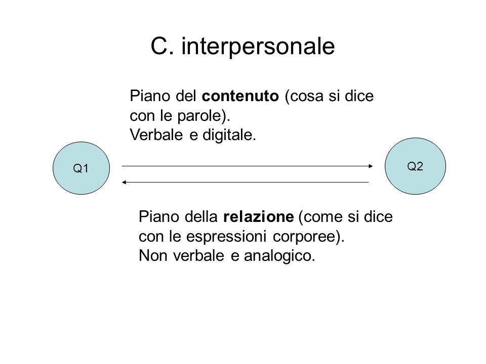 C. interpersonale Q1 Q2 Piano del contenuto (cosa si dice con le parole). Verbale e digitale. Piano della relazione (come si dice con le espressioni c