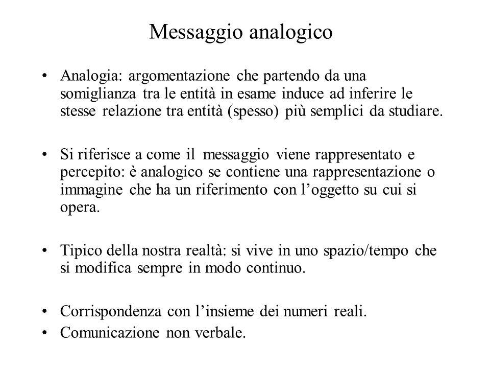 Messaggio analogico Analogia: argomentazione che partendo da una somiglianza tra le entità in esame induce ad inferire le stesse relazione tra entità