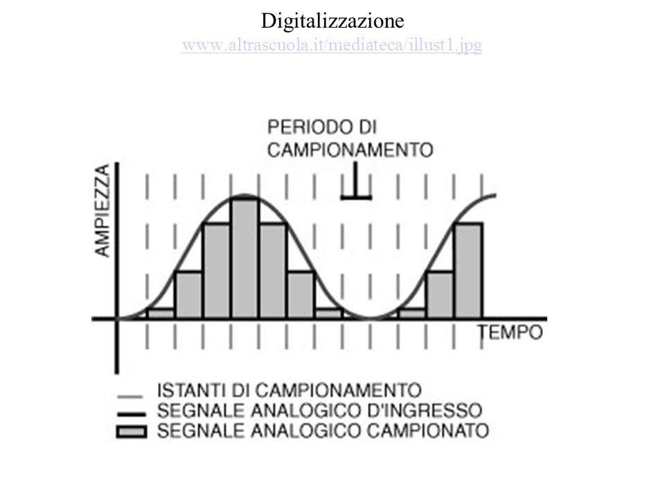 Digitalizzazione www.altrascuola.it/mediateca/illust1.jpg www.altrascuola.it/mediateca/illust1.jpg