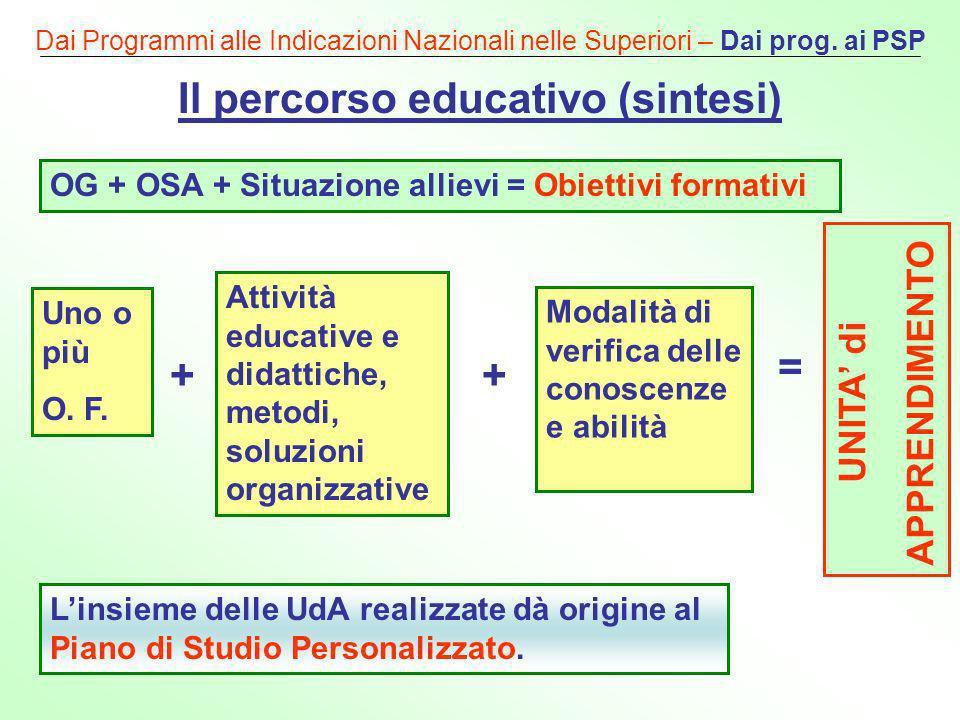 Dai Programmi alle Indicazioni Nazionali nelle Superiori – Dai prog. ai PSP Il percorso educativo (sintesi) OG + OSA + Situazione allievi = Obiettivi