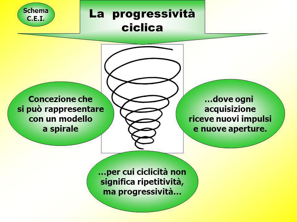 Concezione che si può rappresentare con un modello a spirale …dove ogni acquisizione riceve nuovi impulsi e nuove aperture. …per cui ciclicità non sig