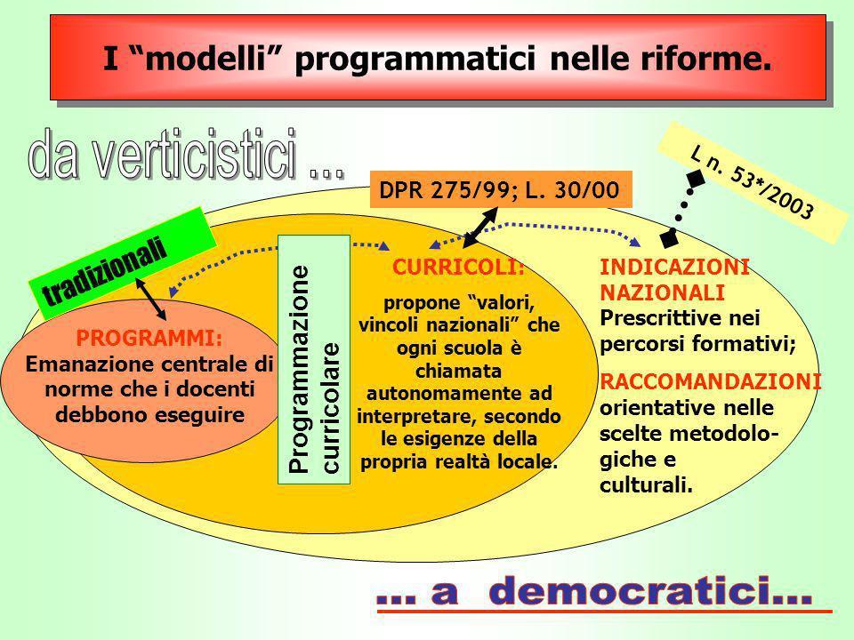 I modelli programmatici nelle riforme. INDICAZIONI NAZIONALI Prescrittive nei percorsi formativi; RACCOMANDAZIONI orientative nelle scelte metodolo- g