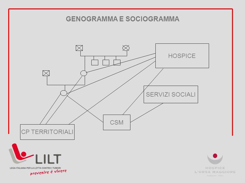 GENOGRAMMA E SOCIOGRAMMA CSM SERVIZI SOCIALI HOSPICE CP TERRITORIALI