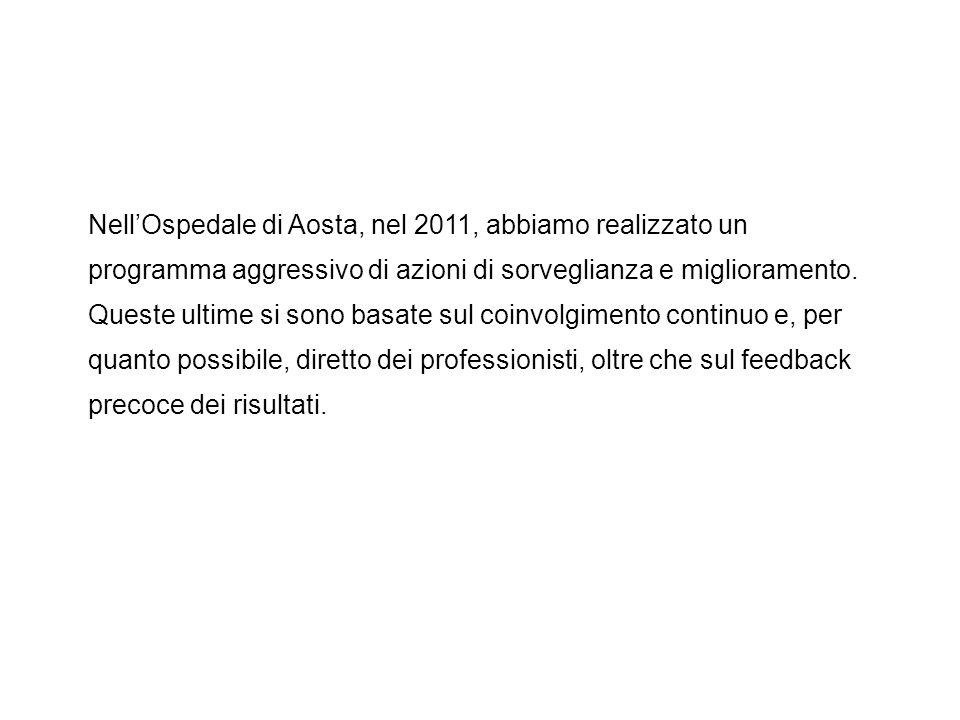 Tasso di prevalenza delle infezioni ospedaliere (ottobre 2011) Aosta Media ospedali italiani (45) Media ospedali europei (221) prevalenza Infezioni Ospedaliere 4,90%5,90%6,40% La prevalenza osservata è inferiore a quella attesa in base alla composizione dei reparti La prevalenza osservata è inferiore a quella attesa in base ai fattori di rischio dei pazienti Ospedale di Aosta