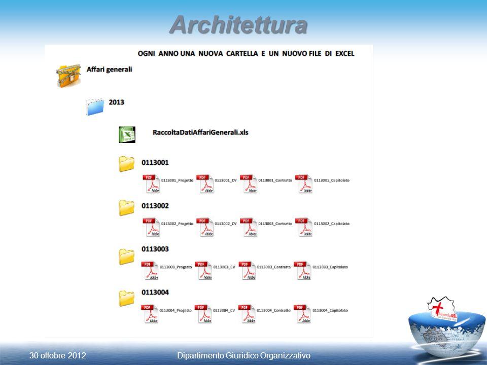 Architettura 30 ottobre 2012Dipartimento Giuridico Organizzativo