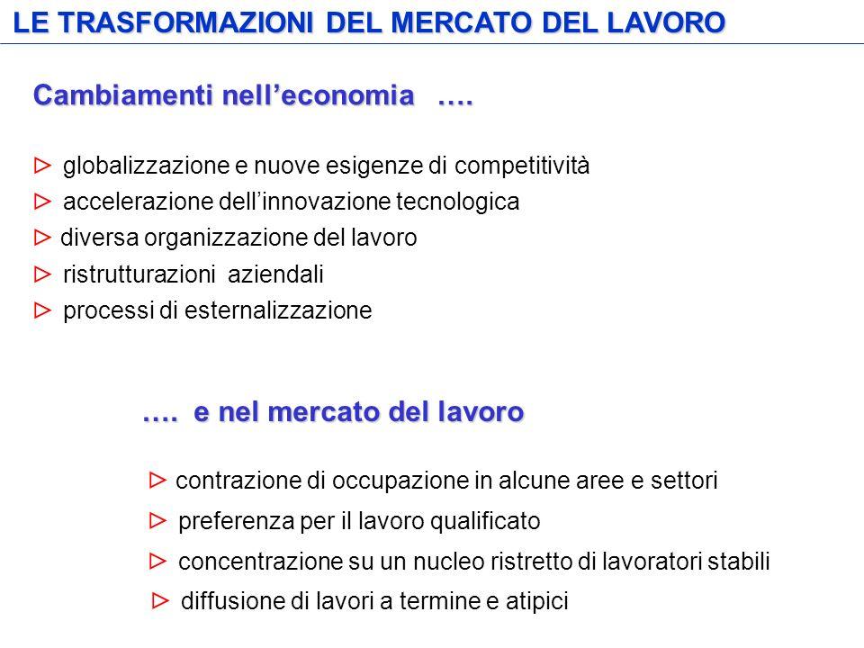 LE TRASFORMAZIONI DEL MERCATO DEL LAVORO Cambiamenti nelleconomia …. globalizzazione e nuove esigenze di competitività accelerazione dellinnovazione t