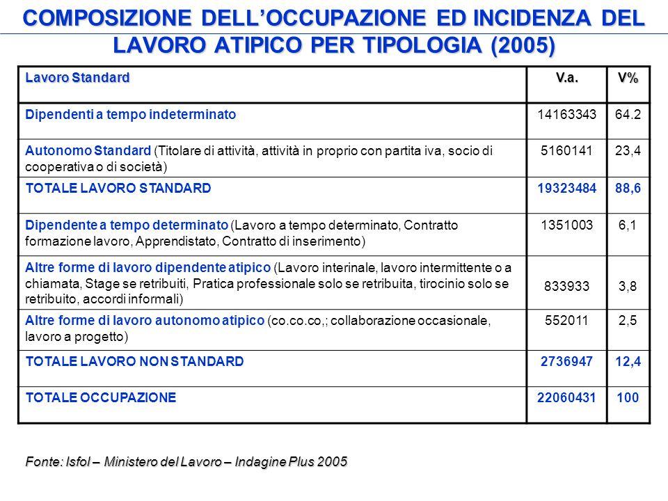 COMPOSIZIONE DELLOCCUPAZIONE ED INCIDENZA DEL LAVORO ATIPICO PER TIPOLOGIA (2005) Lavoro Standard V.a.V% Dipendenti a tempo indeterminato1416334364.2