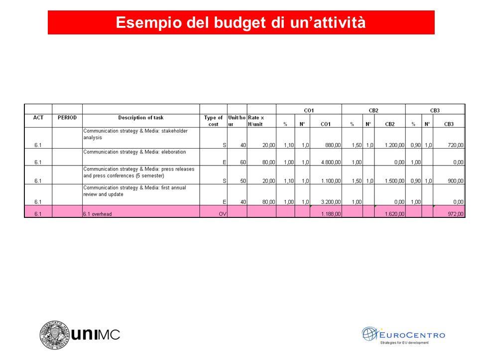 Esempio del budget di unattività