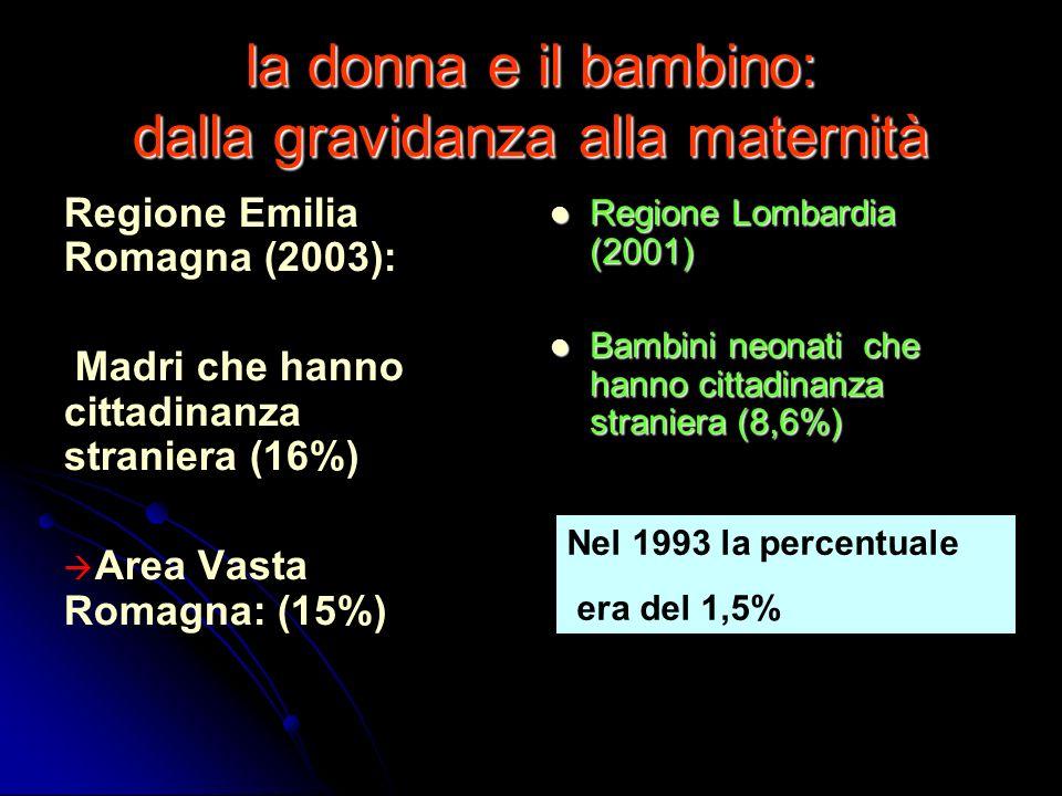 la donna e il bambino: dalla gravidanza alla maternità Regione Emilia Romagna (2003): Madri che hanno cittadinanza straniera (16%) Area Vasta Romagna: (15%) Regione Lombardia (2001) Regione Lombardia (2001) Bambini neonati che hanno cittadinanza straniera (8,6%) Bambini neonati che hanno cittadinanza straniera (8,6%) Nel 1993 la percentuale era del 1,5%