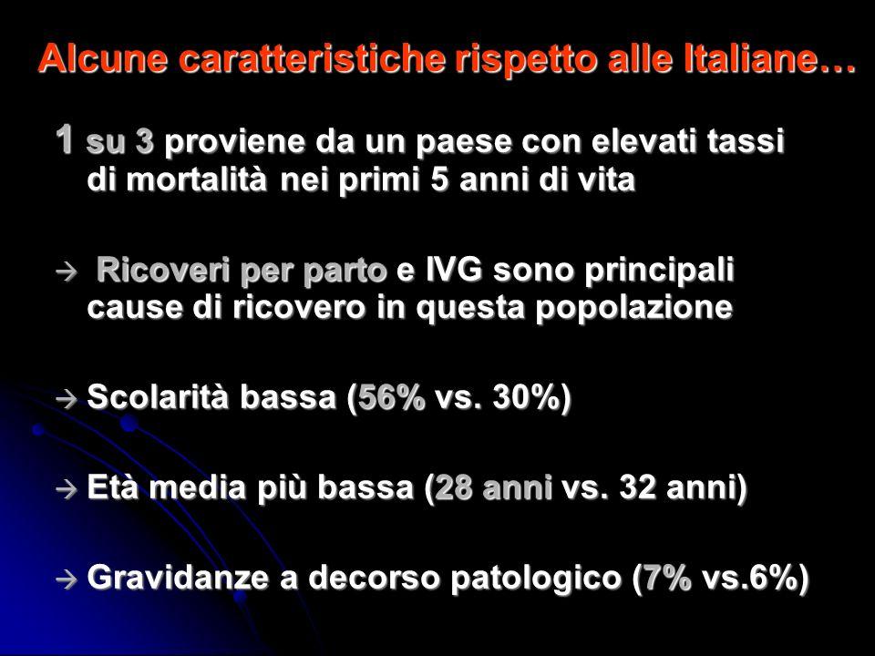 Alcune caratteristiche rispetto alle Italiane… 1 su 3 proviene da un paese con elevati tassi di mortalità nei primi 5 anni di vita Ricoveri per parto e IVG sono principali cause di ricovero in questa popolazione Ricoveri per parto e IVG sono principali cause di ricovero in questa popolazione Scolarità bassa (56% vs.