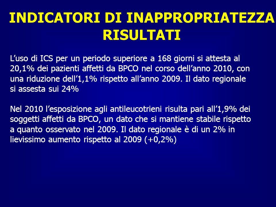 INDICATORI DI INAPPROPRIATEZZA RISULTATI Luso di ICS per un periodo superiore a 168 giorni si attesta al 20,1% dei pazienti affetti da BPCO nel corso