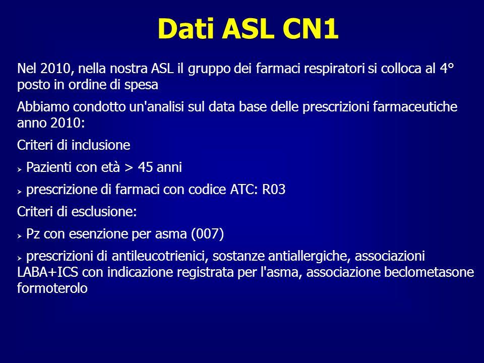 Dati ASL CN1 Nel 2010, nella nostra ASL il gruppo dei farmaci respiratori si colloca al 4° posto in ordine di spesa Abbiamo condotto un'analisi sul da