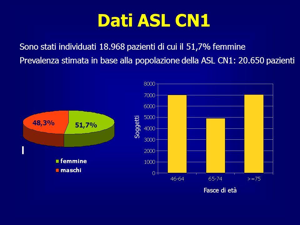 Dati ASL CN1 Sono stati individuati 18.968 pazienti di cui il 51,7% femmine Prevalenza stimata in base alla popolazione della ASL CN1: 20.650 pazienti