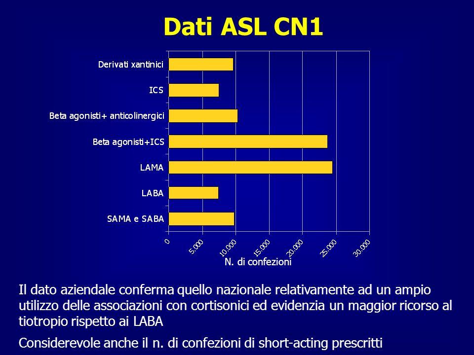 Dati ASL CN1 Il dato aziendale conferma quello nazionale relativamente ad un ampio utilizzo delle associazioni con cortisonici ed evidenzia un maggior