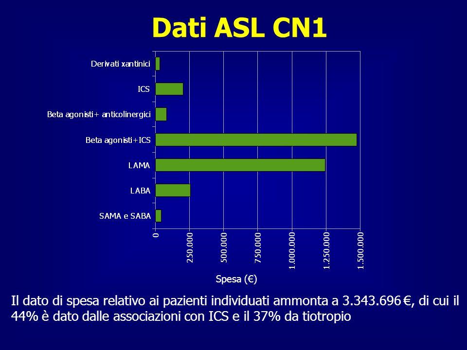 Dati ASL CN1 Il dato di spesa relativo ai pazienti individuati ammonta a 3.343.696, di cui il 44% è dato dalle associazioni con ICS e il 37% da tiotro