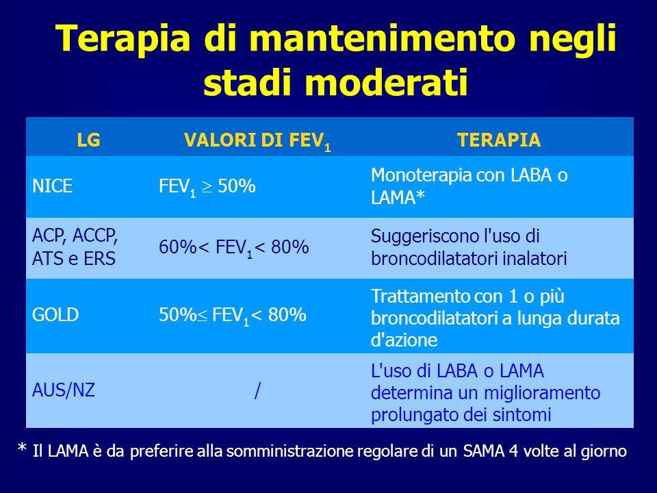 Terapia di mantenimento negli stadi moderati LGVALORI DI FEV 1 TERAPIA NICE FEV 1 50% Monoterapia con LABA o LAMA* ACP, ACCP, ATS e ERS 60%< FEV 1 < 8