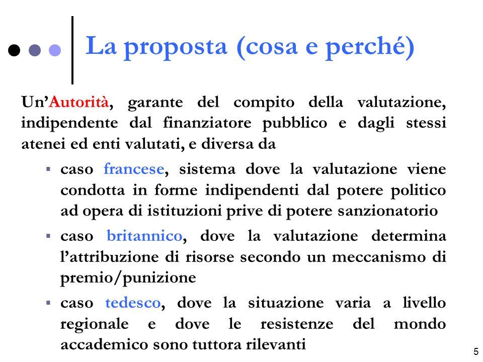 6 Legge istituzione ANVUR DL n.262, 3.10.2006 (conv.