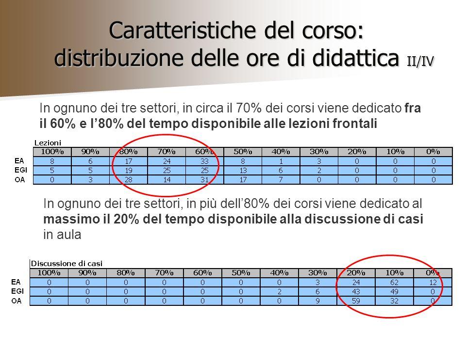 Caratteristiche del corso: distribuzione delle ore di didattica II/IV In ognuno dei tre settori, in circa il 70% dei corsi viene dedicato fra il 60% e