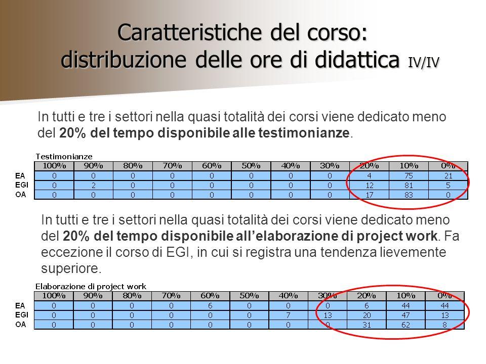 Caratteristiche del corso: distribuzione delle ore di didattica IV/IV In tutti e tre i settori nella quasi totalità dei corsi viene dedicato meno del