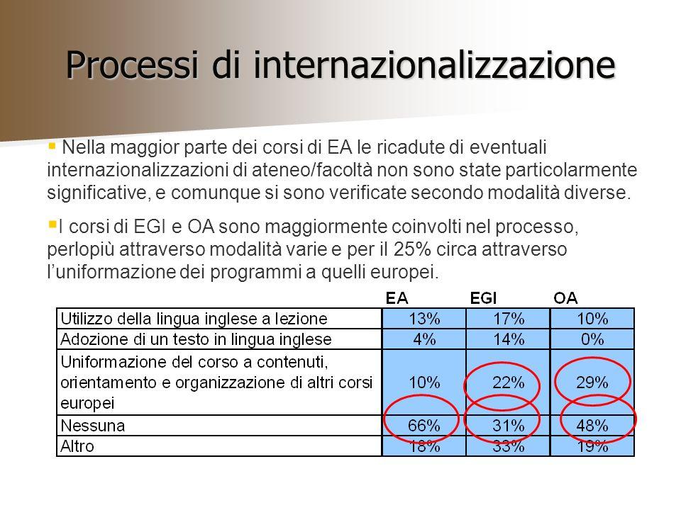 Processi di internazionalizzazione Nella maggior parte dei corsi di EA le ricadute di eventuali internazionalizzazioni di ateneo/facoltà non sono state particolarmente significative, e comunque si sono verificate secondo modalità diverse.